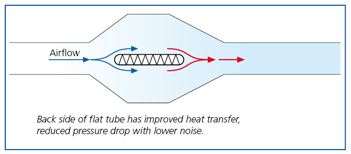 Flat Tubes – Air-Side Effects