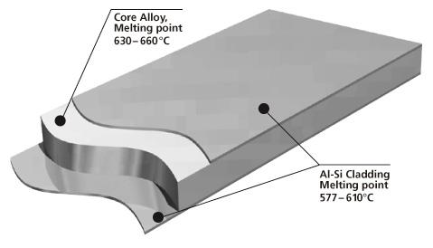 Cladding Alloys Aluminium Brazing