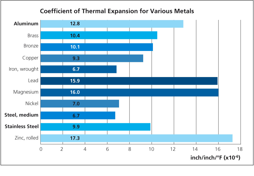 Thermal expansion aluminium