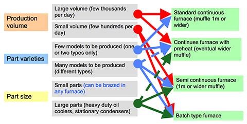 Fig. 1: Basic principles for brazing furnace choice