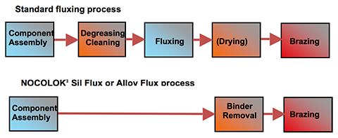 Fig. 3: Production steps for brazing line with standard wet fluxing and for NOCOLOK® Sil Flux