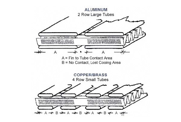 Figure 1: Fin-to-Tube Contact Area in Aluminum and Copper/Brass Radiators