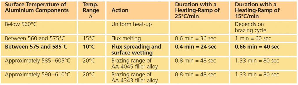 Myths on Brazing Flux