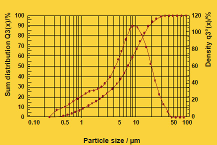 4-2-sample-1-particle-size
