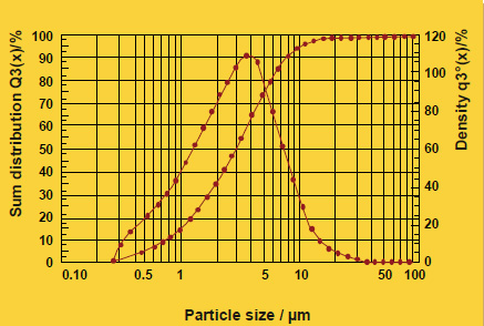 4-4-sample-2-particle-size