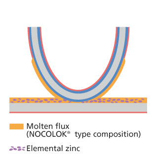 Zn Flux During Brazing