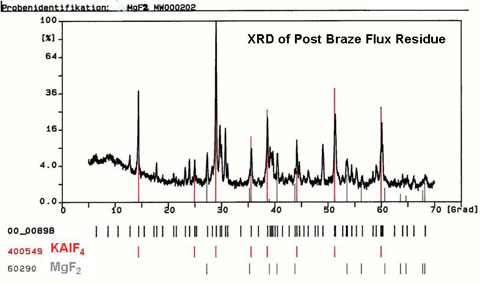 XRD of Post Braze Flux Residue