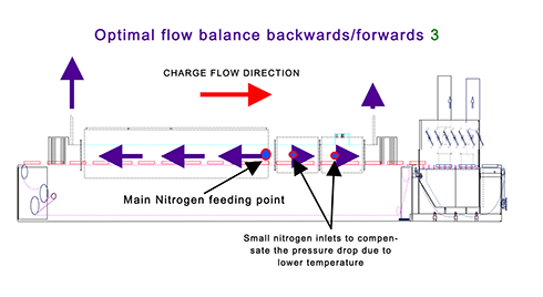 Fig. 4: Schematic of continues brazing furnace with recommended nitrogen flow balance