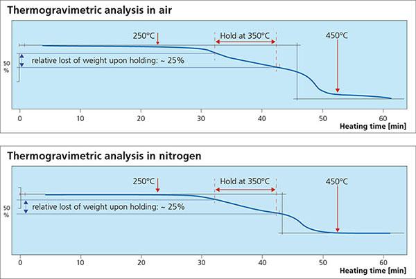 gf TGA air nitrogen