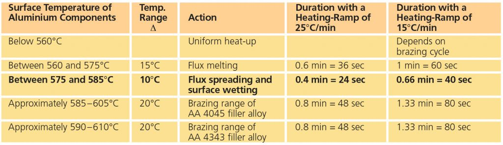 Myths on Brazing Flux