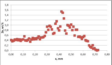 Diffusion profile across the joint, Flux load 8g/m2, tube alloy HA9180