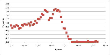 Zn diffusion profiles – as measured on the commercial sample, Spot 1, Diffusion profile across the joint