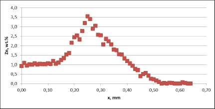 Zn diffusion profiles – as measured on the commercial sample, Spot 2, Diffusion profile across the joint