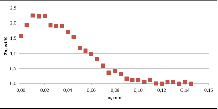 Zn diffusion profiles – as measured on the commercial sample, Spot 2, Diffusion profile between the joint